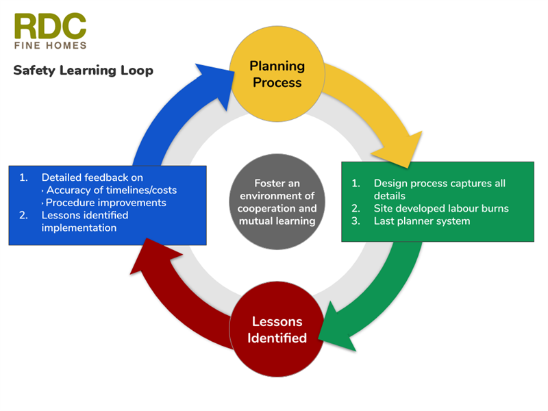 Construction Safety Learning Loop